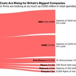 Image for the Tweet beginning: Here's what Brexit will cost