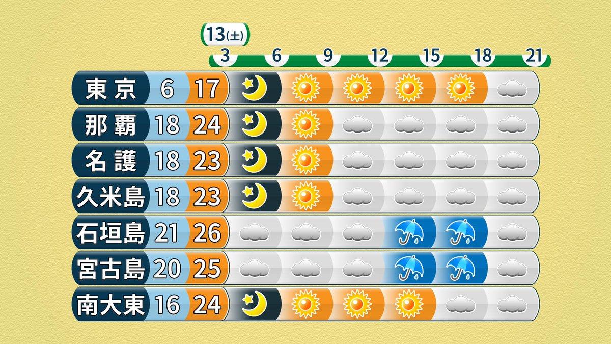 宮古島 天気 予報 当たる