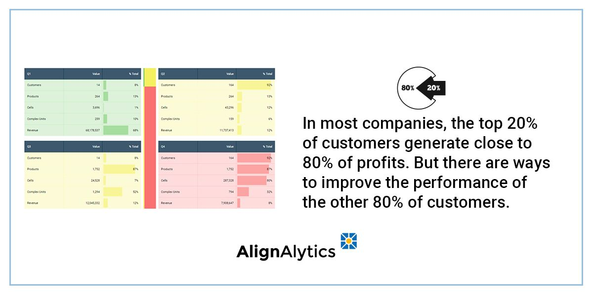 test Twitter Media - Standard financial absorption costing does not provide accurate guidance on  allocating resources on remaining 80% of customers Improve performance by segmenting both the 20% & 80% into distinct strategies More: https://t.co/vVaYZuDeMJ #Performance #8020rule #BusinessGrowth https://t.co/6xMcYHJCfS
