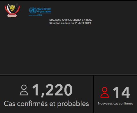 Some context for today's @WHO meeting on whether the DRC #Ebola outbreak is a global health emergency: DRC will announce another 14 cases today. That totals 74 so far this week, making this the worst week, case-wise, of this 8+ month outbreak — with 2 days left in the week.