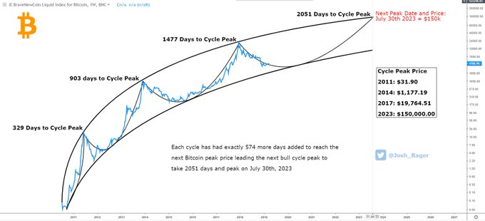 How Bitcoin Could Reach $150,000 in The Next Cycle Peak