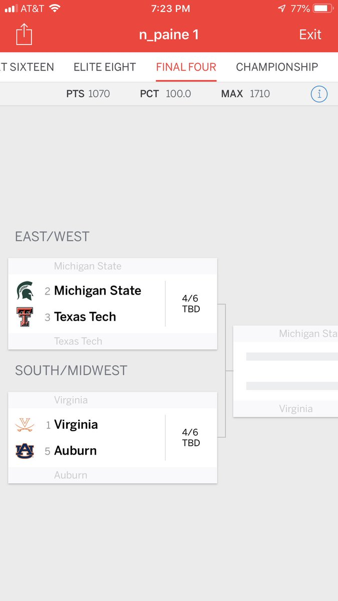 Things are looking pretty good for my bracket in the @FiveThirtyEight office pool...
