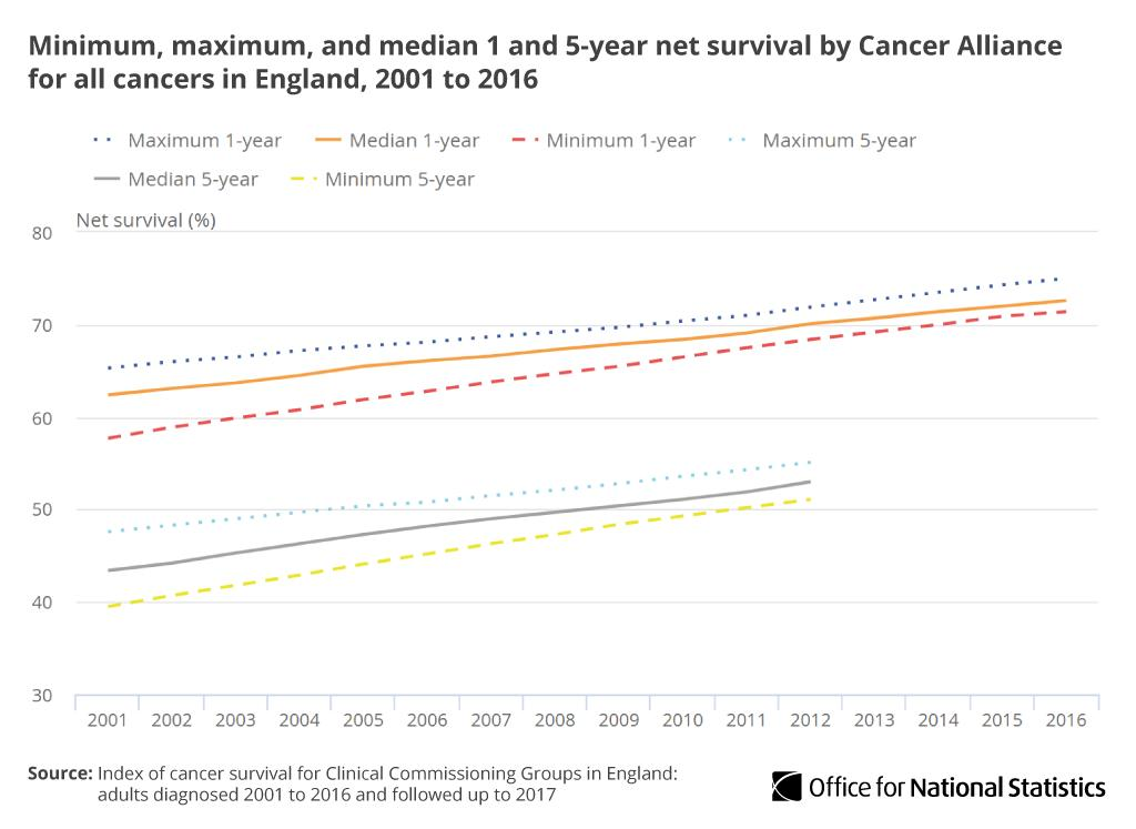 The range of cancer survival estimates across Clinical Commissioning Groups (CCGs) has consistently improved over this time, decreasing from 16.0 percentage points in 2001 to 9.7 percentage points in 2016, indicating less variation across England http://ow.ly/nwEF30ogOjH