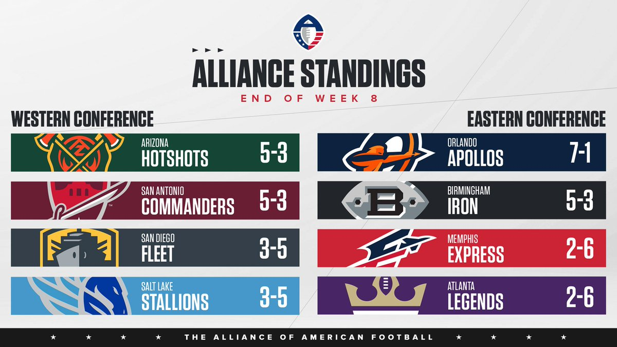 The Alliance standings heading into Week 9️⃣.   https://t.co/m1RDJ0gfEw https://t.co/ocVVJzsT6V