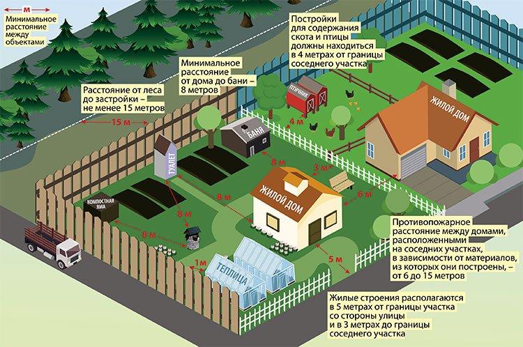 размещение объектов на садовом участке