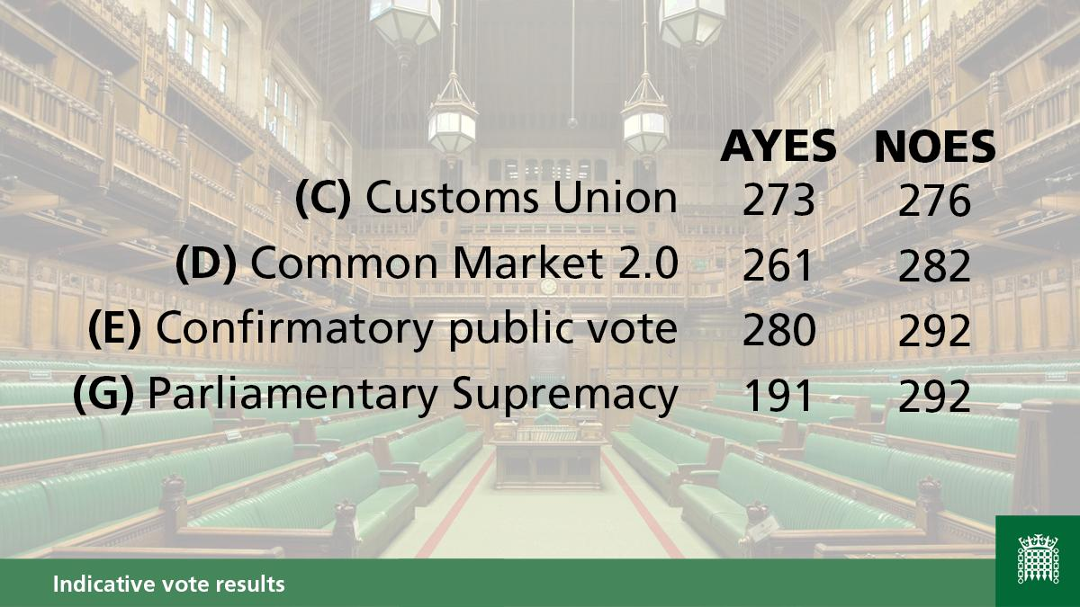 Graphic showing the results of the indicative votes