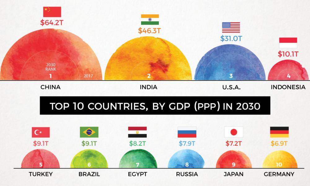 worlds second largest economy qualify - 1000×600