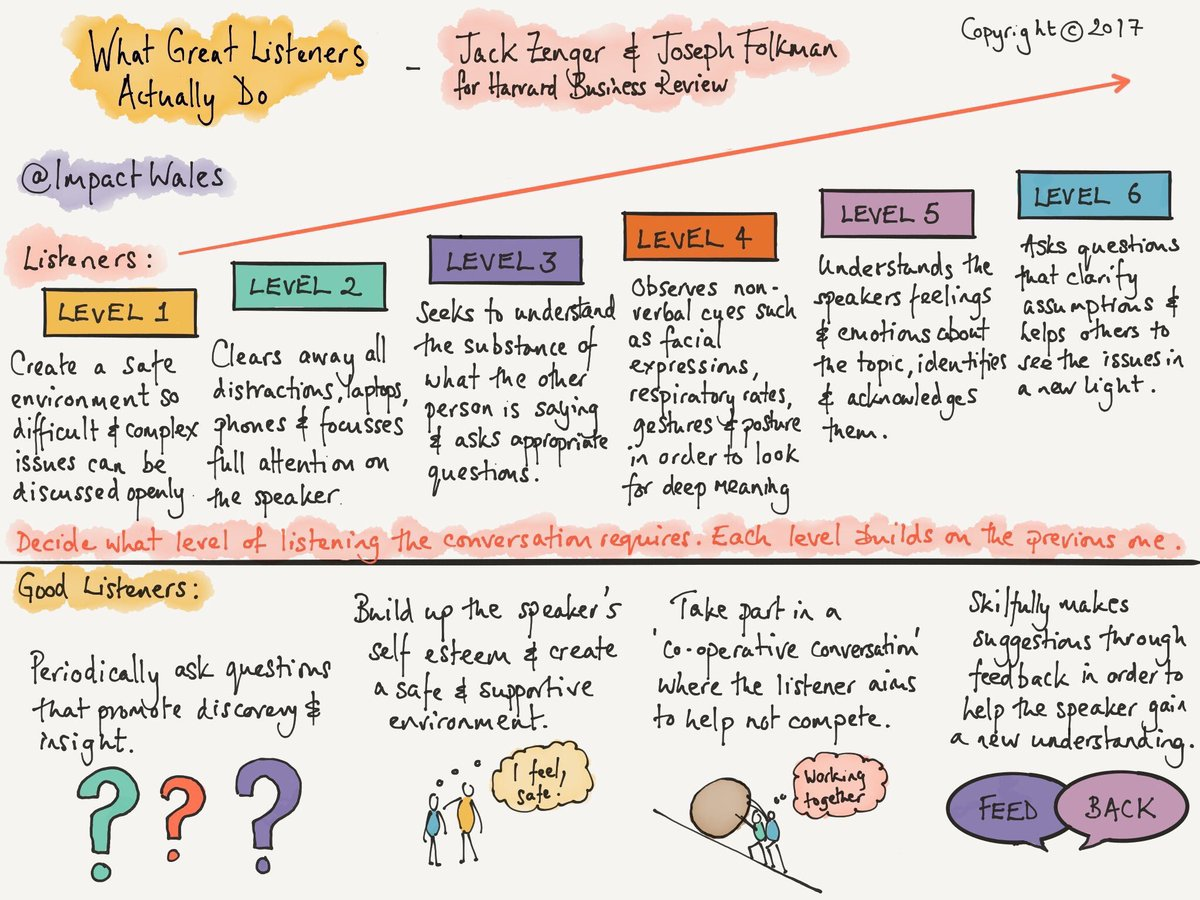 What Great Listeners ACTUALLY Do 👂🏽🤔🏆 (by @jhzenger, @JoeFolkman & @ImpactWales) #edchat #education #edtech #elearning #k12