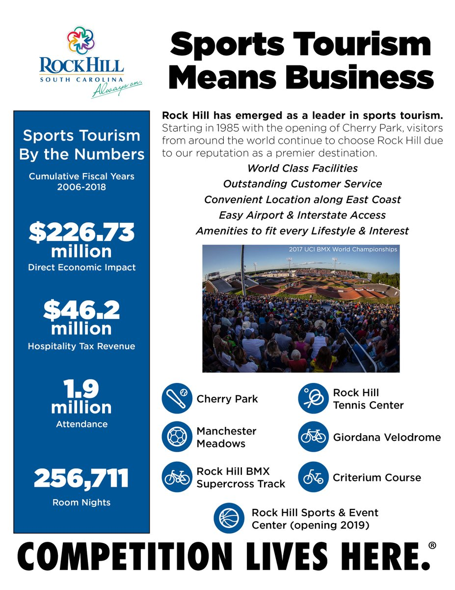 With All This Talk About A Potential Panthers Hq In Rock Hill Here S Look At What The Business Of Sports Tourism Means For Our Community