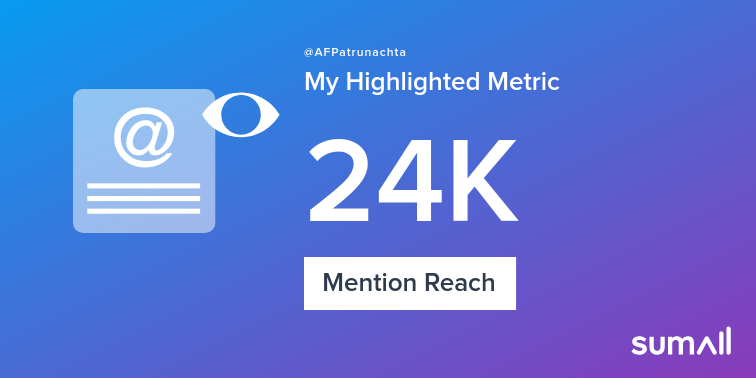 My week on Twitter 🎉: 26 Mentions, 24K Mention Reach, 1 Like, 6 New Followers. See yours with https://sumall.com/performancetweet?utm_source=twitter&utm_medium=publishing&utm_campaign=performance_tweet&utm_content=text_and_media&utm_term=8bbd5ebb61543c6842e2142e…