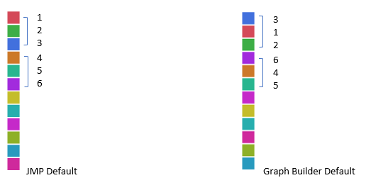 How the Graph Builder color theme relates to the JMP Default color theme