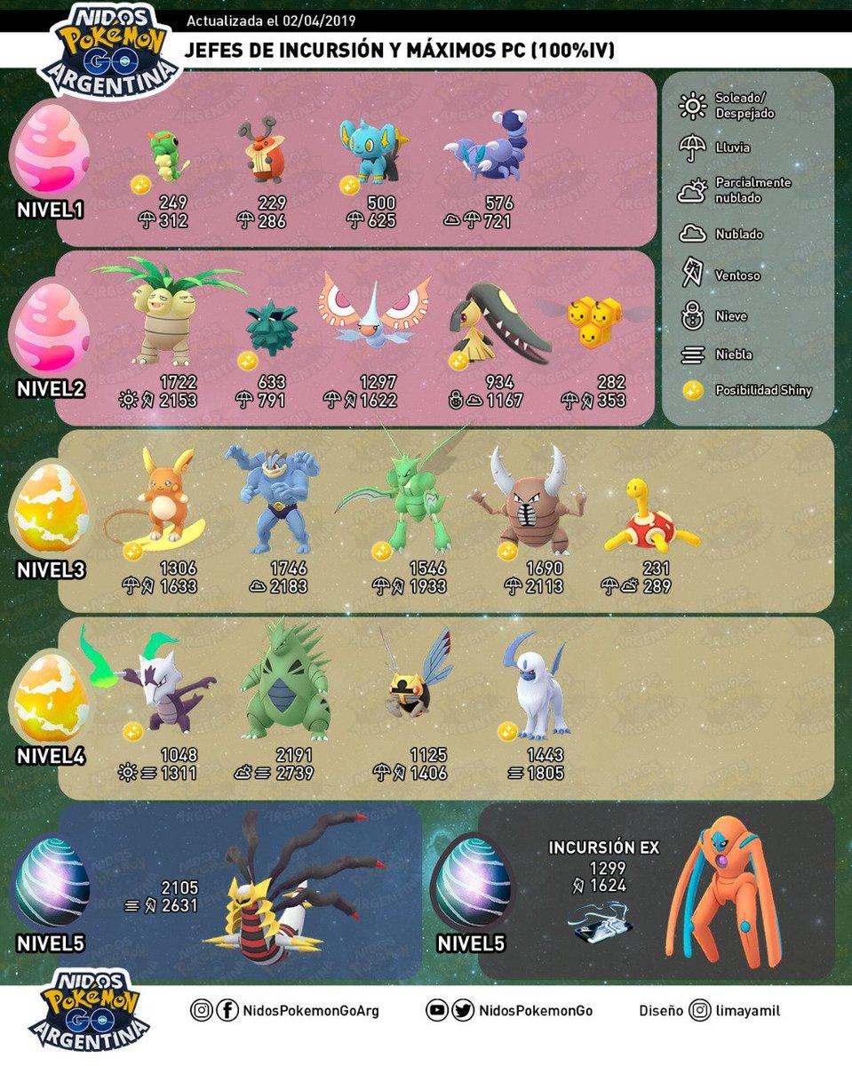 Imagen de las incursiones del evento de Bicho hecha por Nidos Pokémon GO Argentina