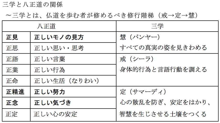 """プラユキ・ナラテボー(公式) on Twitter: """"仏教の三学と八正道の関係 ..."""