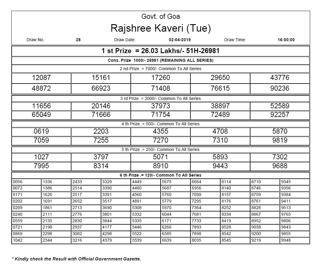 Live Results Of Goa State Rajshree Everest Lotteries 2019 - Punjab