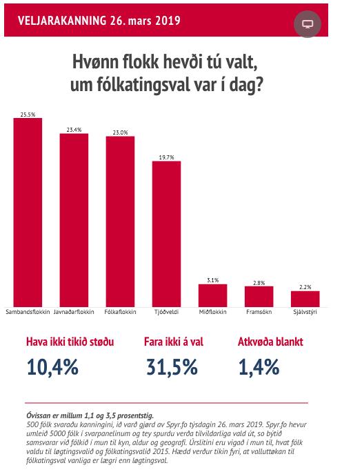 Ny #fv19 måling fra Færøerne viser tæt løb: 🔵25,5%🔴23,4%🔵23,0%🔴19,7%  Til forskel fra sidste meningsmåling tages der højde for at ca. 30 pct. af færøske vælgere ikke har tænkt sig at stemme til folketingsvalget. Måske derfor Sambandspartiet nu er største parti #farpol