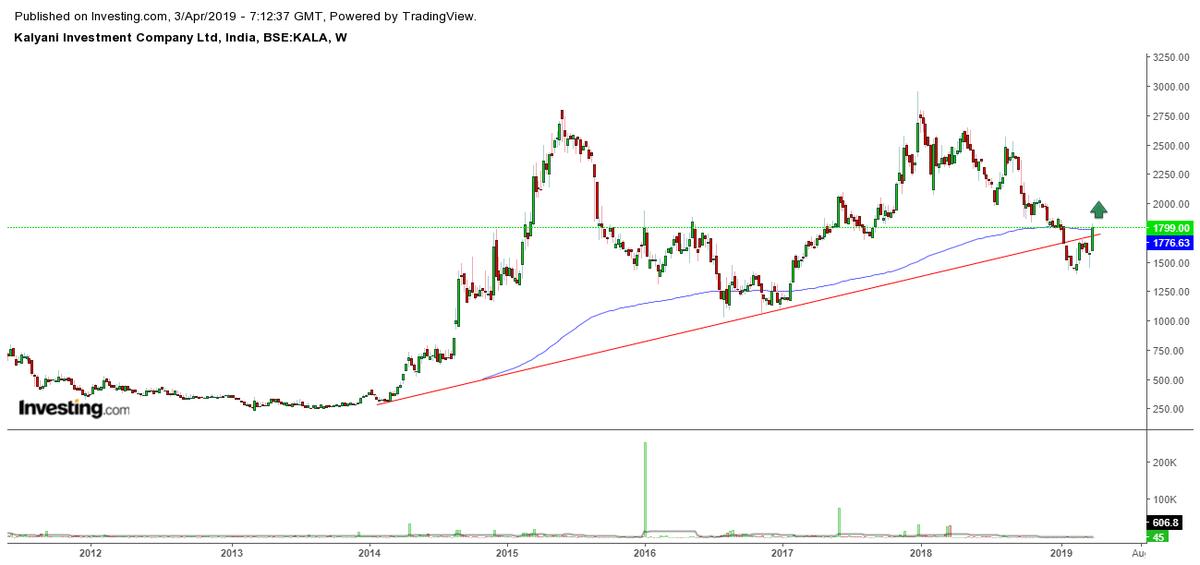 kalyani investment company ltd ipod