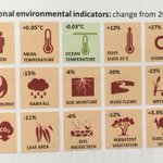 Image for the Tweet beginning: What happened in Australia's #environment