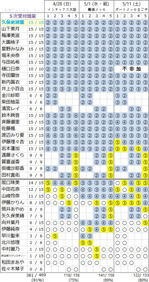 アルバム5次完売の結果、4期四天王が遠藤掛橋賀喜田村に決定する
