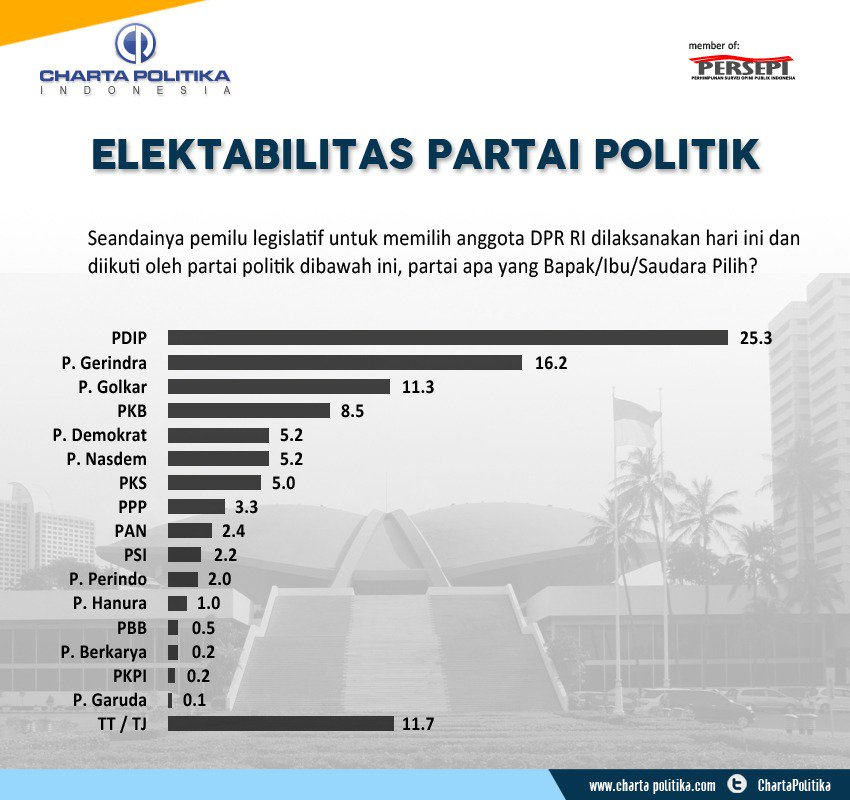 Versi Survei Charta Politika, Cuma 7 Parpol yang Lolos ke Senayan
