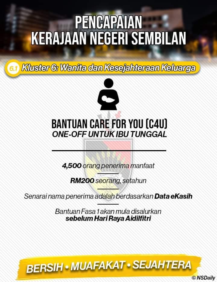 Menteri Besar Negeri Sembilan On Twitter 4 April 2019 Bantuan One Off Care For You C4u Bagi Ibu Tunggal Bantuan Akan Disalurkan Sebelum Hari Raya Aidilfitri Pencapaian Kerajaan Negeri Sembilan Kluster 6
