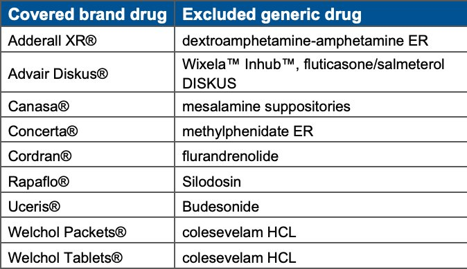Bob Herman On Twitter Example Mylan S New Generic Inhaler Has A List Price That Is 70 Lower Than The Advair Brand But Express Scripts As Gatekeeper Will Only Pay For The More