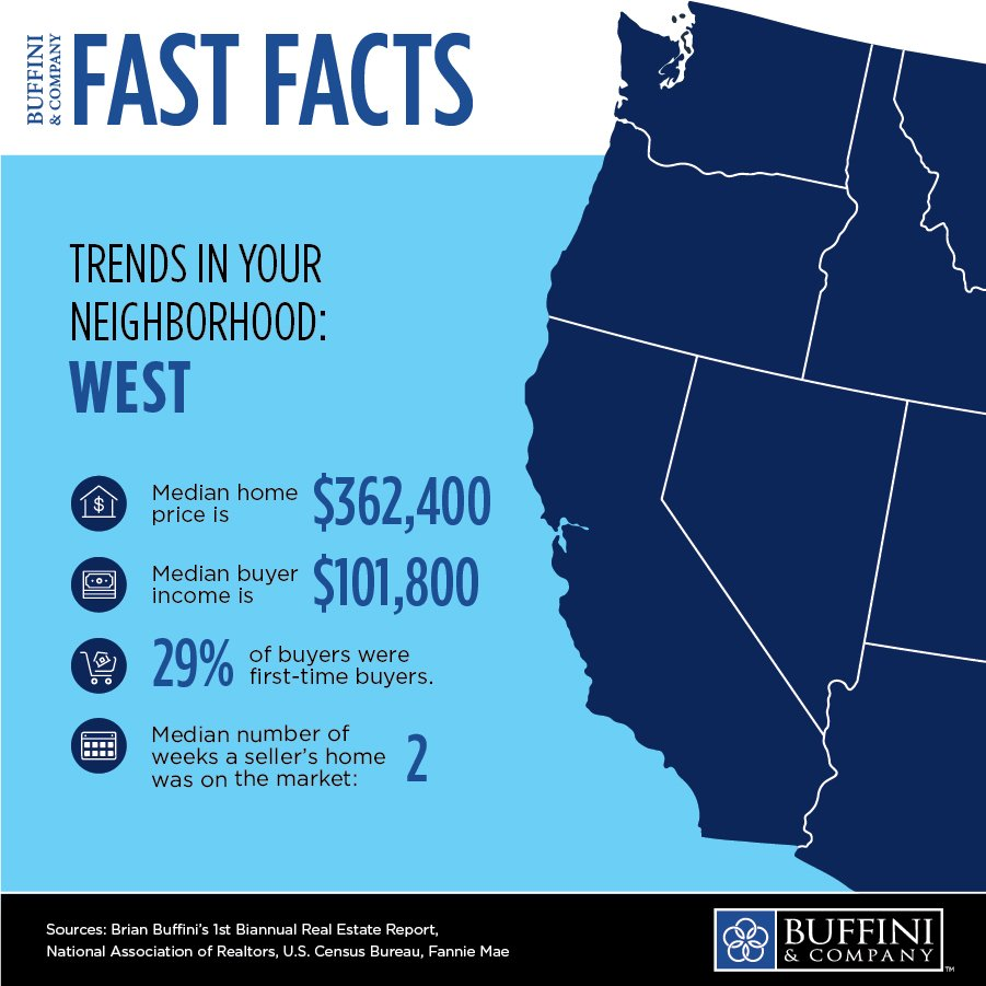 Are you up to date on the market trends in your neighborhood? This week, we're looking at the buying and selling trends in the West. #BrianBuffiniRealEstateReport #FastFacts