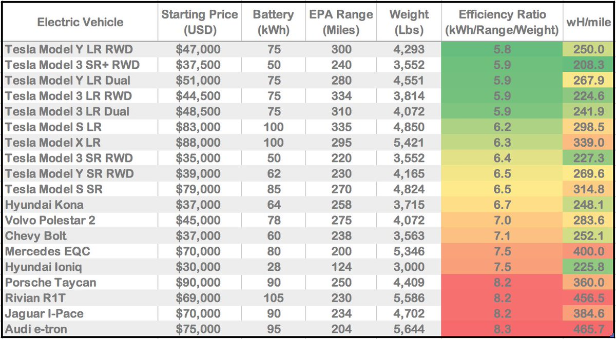 Image result for tesla battery efficiency chart