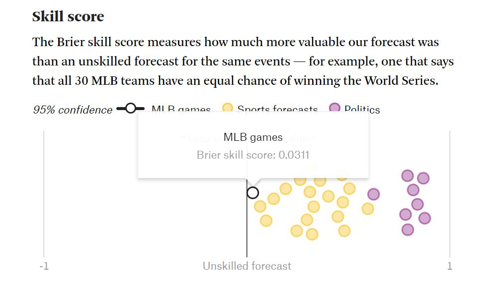 .@FiveThirtyEight: Baseball is the most difficult thing we've ever tried to forecast MLB: Let's do a one-game playoff for a wild card