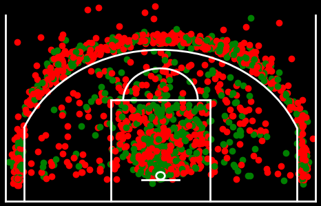 Shot attempts from NBA games played on April 3rd. Green is a make, red is a miss. Let me know what you think.