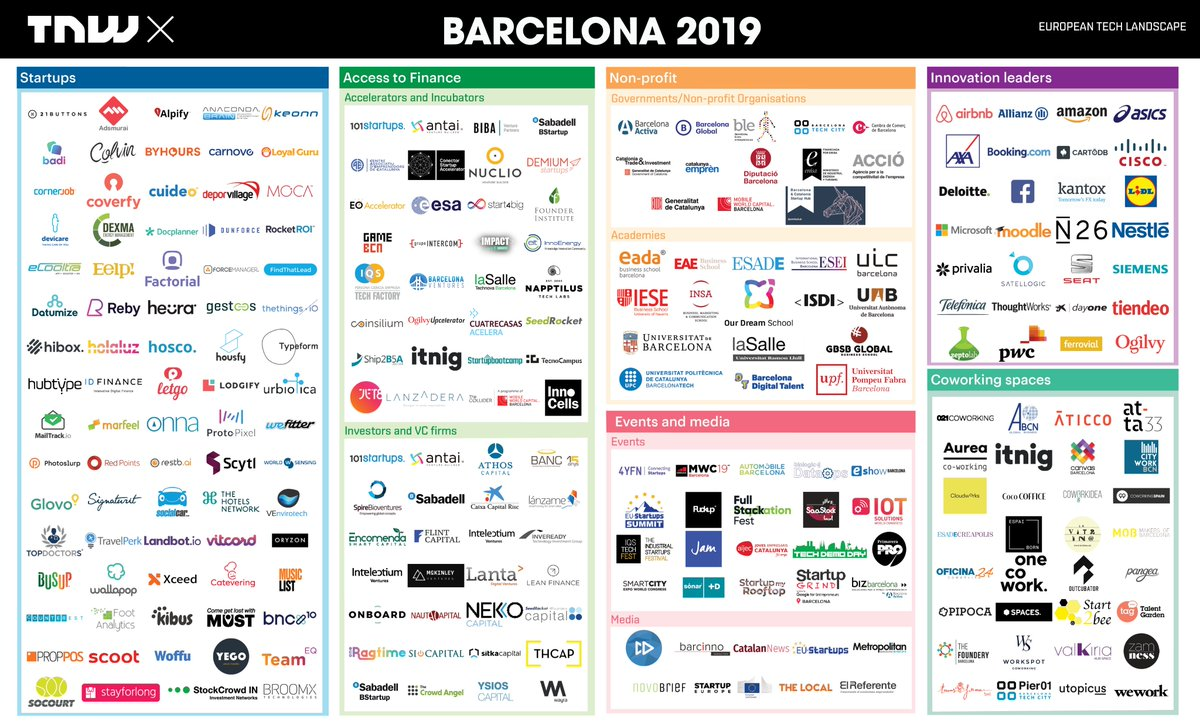 We want to recognize Barcelona for becoming one of the biggest innovation hubs in Europe! 🏆 Thats why we listed over 200 key players defining the Barcelona startup tech ecosystem. Follow @tnwx for updates on the tech startup scene.