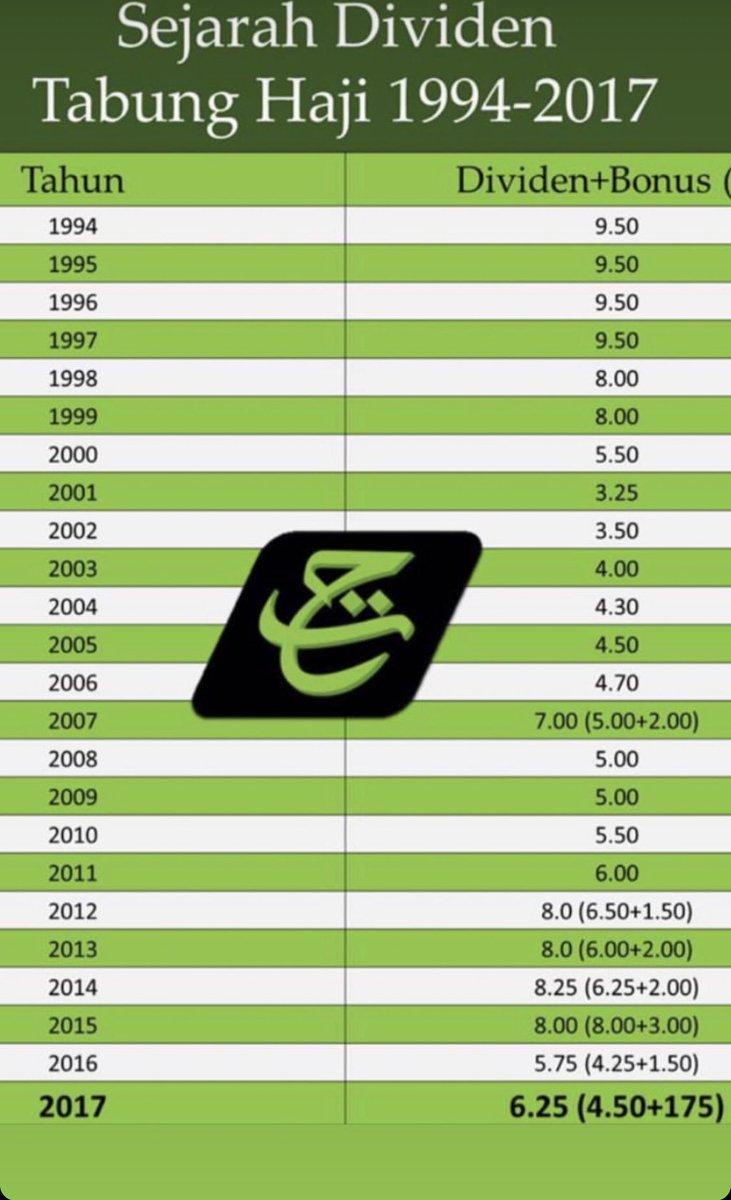 Mua Amar Ghadafi On Twitter Sejarah Dividen Tabung Haji