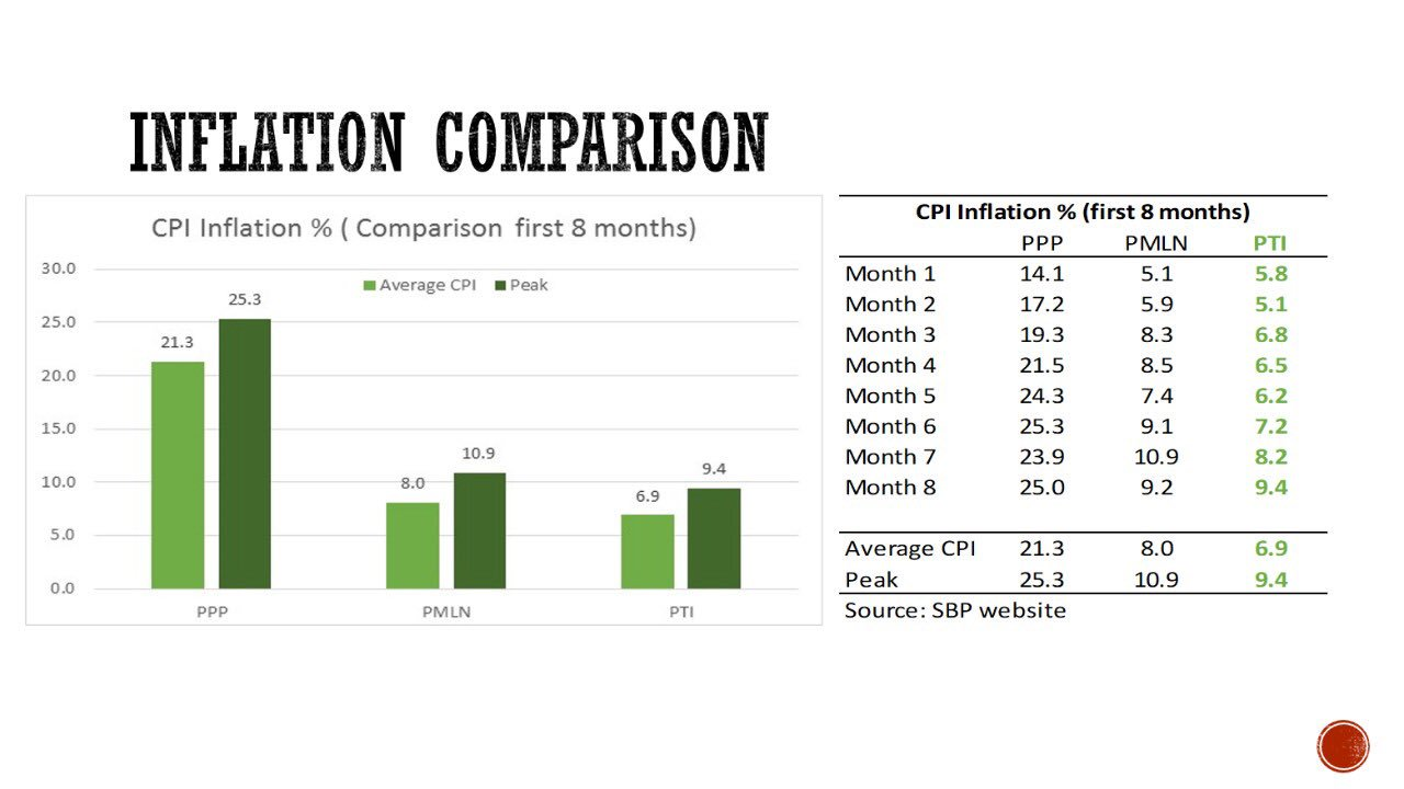 First 8 months comparison in rate of inflation between PMLn