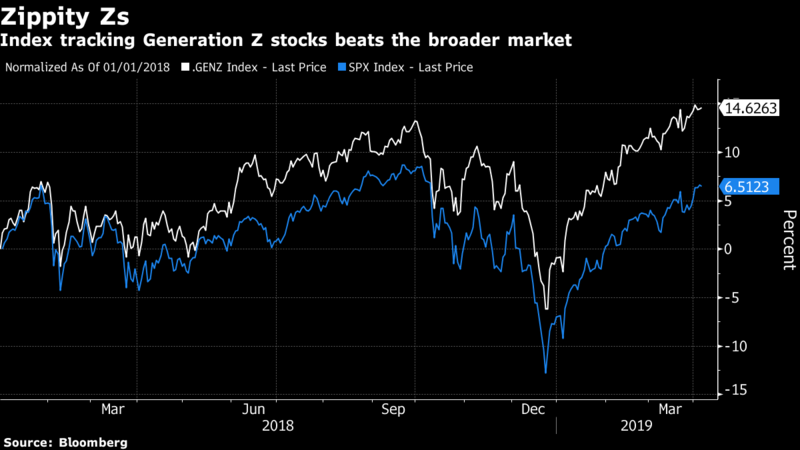 Bloomberg constructed a hypothetical stock portfolio called The Influencer Economy #ETF, or ticker GENZ. The fund is up about 15% since the start of 2018, outpacing the gain in the S&P 500 Index. Read more:  https://t.co/nc2aE42Y1O via @SarahPonczek @SitkaWriter @caroewilson https://t.co/4PCIWFhhYT