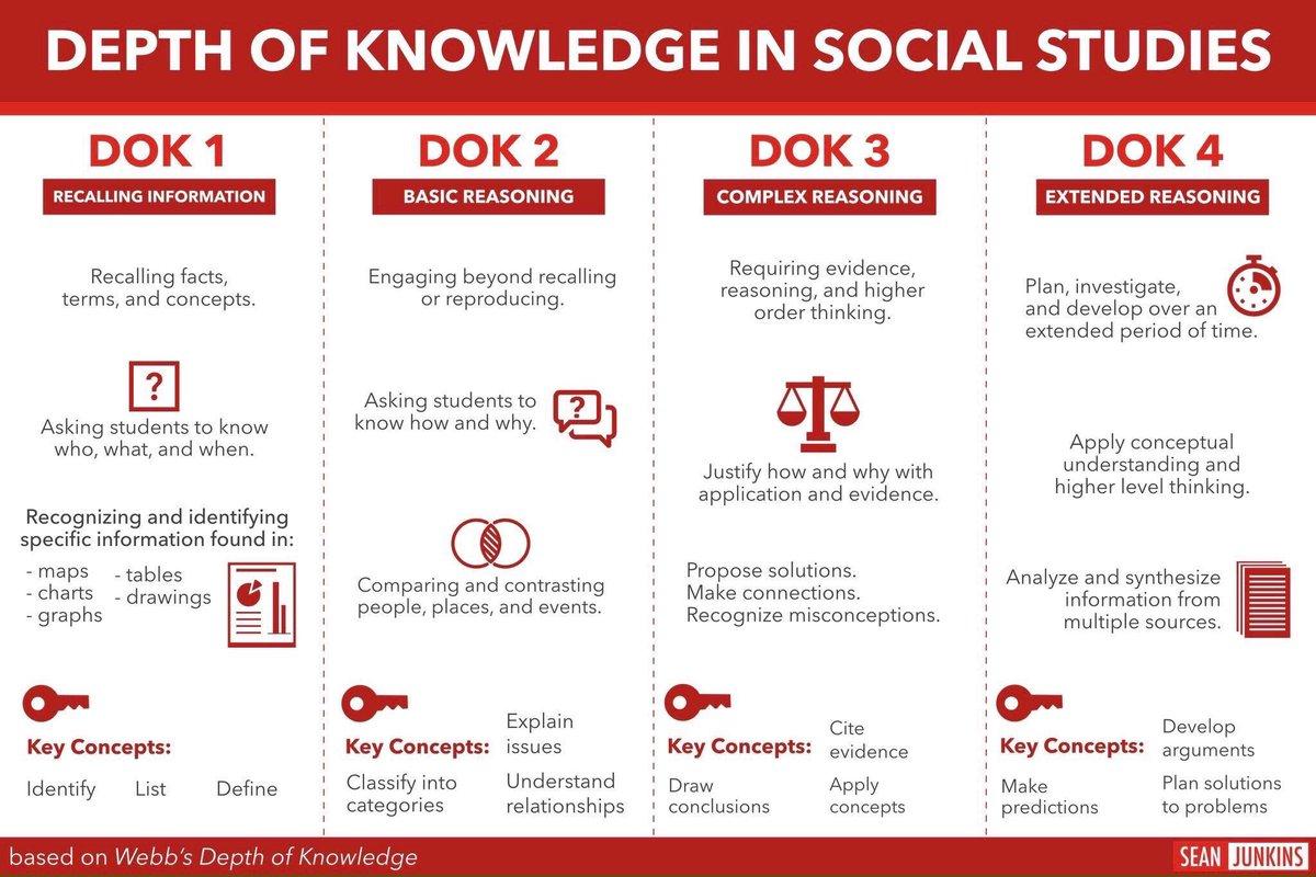 DOK in Social Studies 📜🌏💡 (by @sjunkins) #edchat #education #edtech #elearning #k12