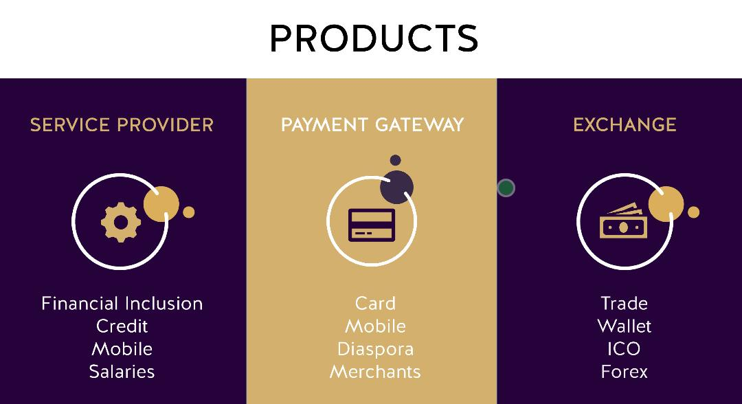 Products offered by #AFCE #Africancoinexchange  #cryptocurrency  #buybtc #cryptocoin #listico  #buybtc #buyripple #buyeth #cryptoinvestment #cryptotrader #bitcoin #cryptoinvestor #litecoin  #blockchain  #ico #eth #btc #xrp