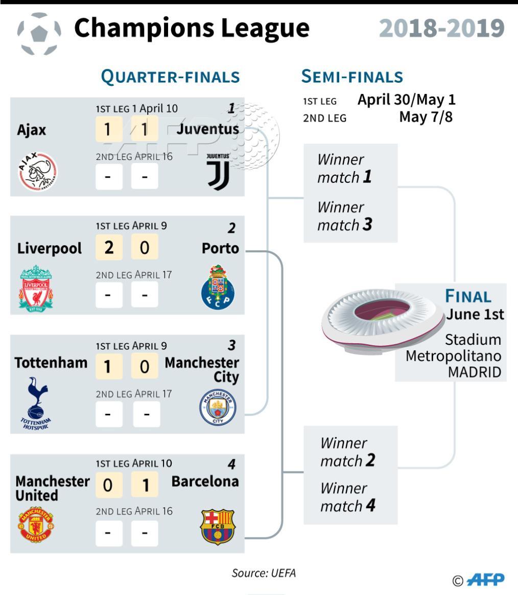 European Champions League Table Finals Stage European