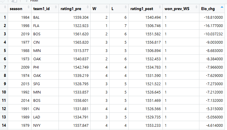 2019 Red Sox are 3rd on the list of worst post-World Series season-opening Elo rating declines 8 games into the schedule, behind the 1984 Orioles (who started their title defense 2-10) and the fire sale 1998 Marlins: