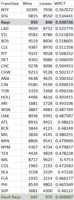 """If you broke the """"Devil Rays"""" and """"Rays"""" into 2 different franchises, depending on when the team called itself what, the Rays would have the *3rd best* record of any franchise since 1901 and the Devil Rays would have the *worst* record of any franchise since 1901."""