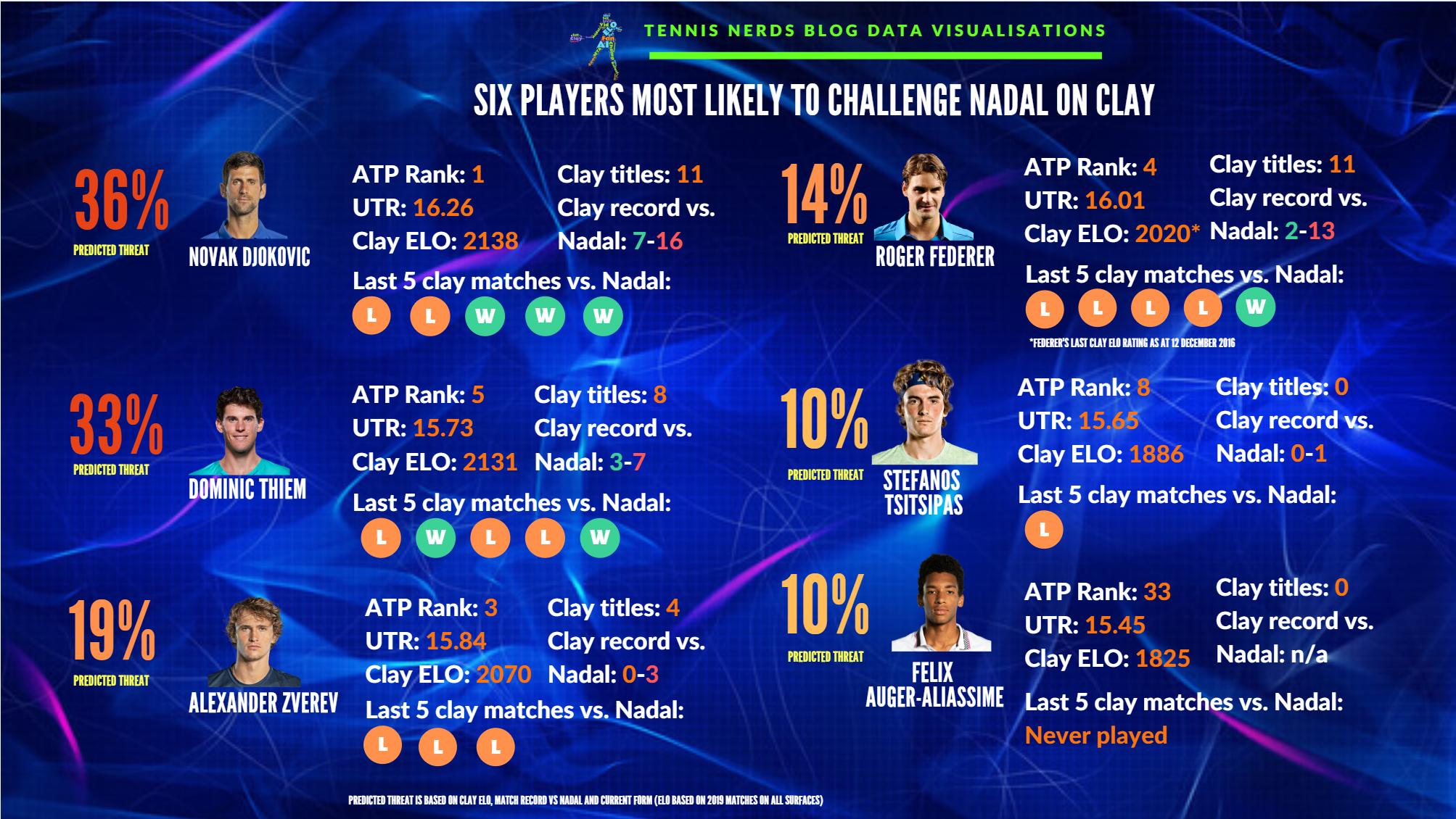 6 plagers most likely to challenge Nadal on clay | Talk Tennis