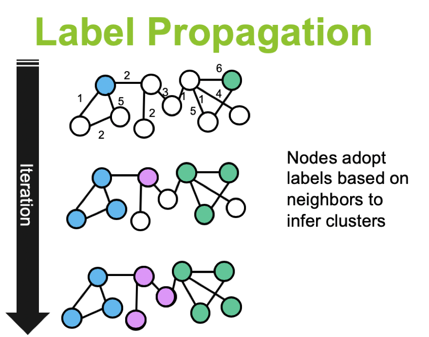 Label_propagation_iteration_img