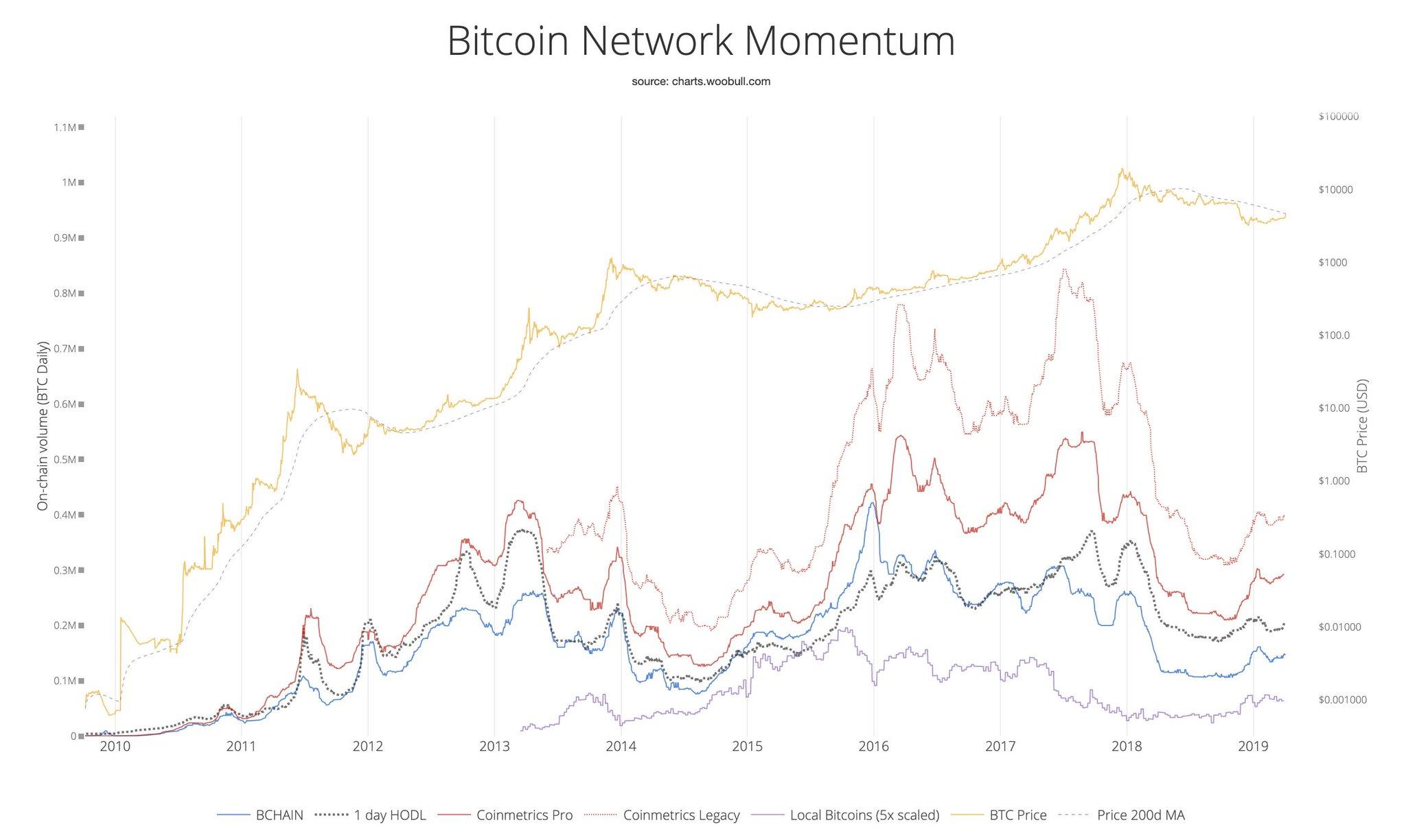 Bitcoin on chain