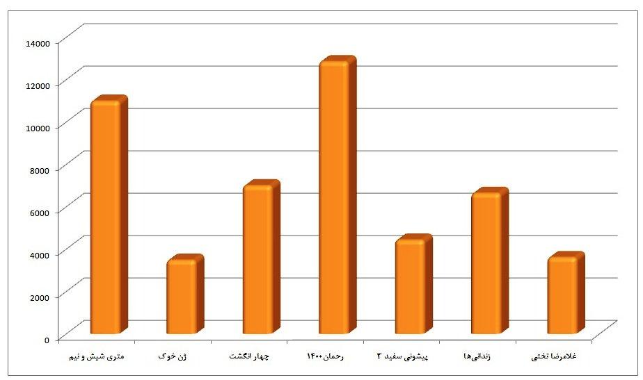 فیلم #تختی در اکران نوروزی سینما حتی پایینتر از فیلمی مانند #زندانیها و #پیشونی_سفید قرار گرفت. این نمودار سآنسهای اختصاص پیدا کرده به فیلمهای اکران نوروزی است. کمدی #رحمان۱۴۰۰ به تهیهکنندگی #علی_سرتیپی (که به مافیای پخش معروف است) در صدر اختصاص سانسهاست و تختی در قعر.