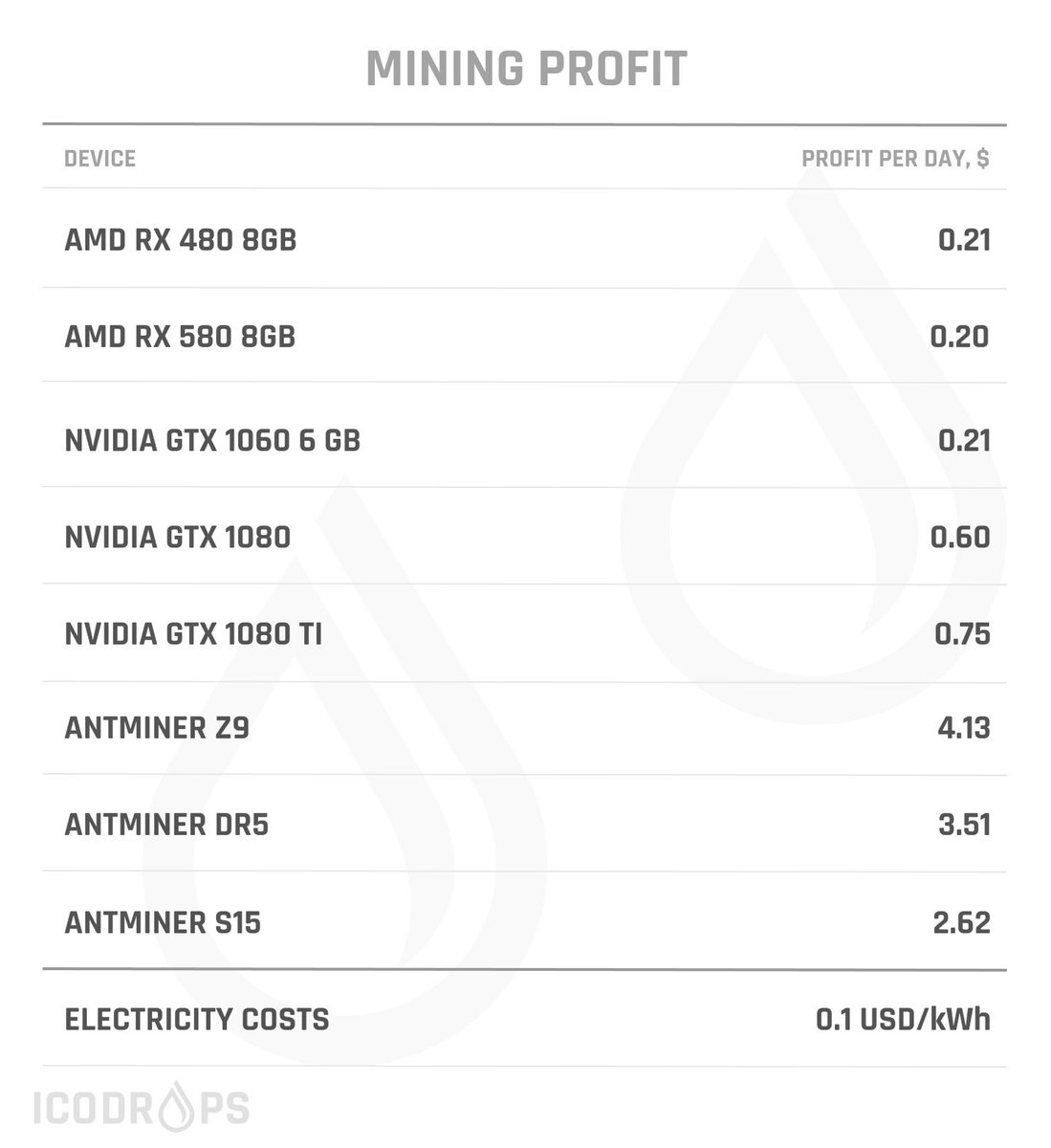 Ico Drops On Twitter Mining Profit Is Now Higher 0 Again But Still On The Verge Of Payback Source Https T Co Zk9b5iwwxp Про майнинг на sapphire nitro + rx 580 4gb (elpida) прошивка и разгон. twitter