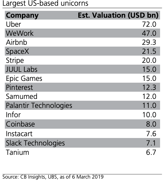 Palantir Valuation