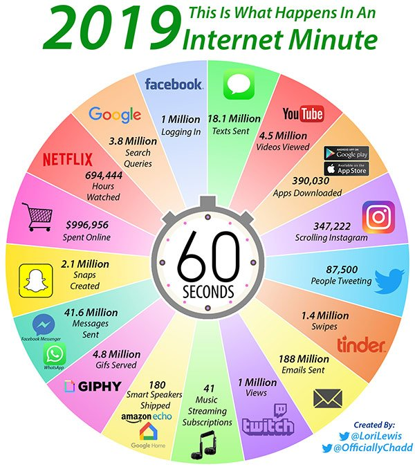 Updated for 2019! Some pretty crazy numbers here. #edchat #edtech #elearning