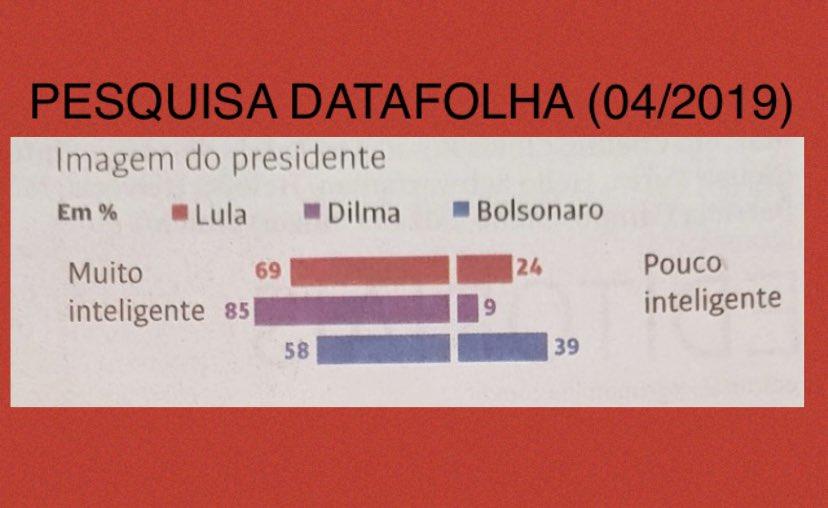 Brasil: Bolsonaro bate récord de reprobación en tres primeros meses de gobierno