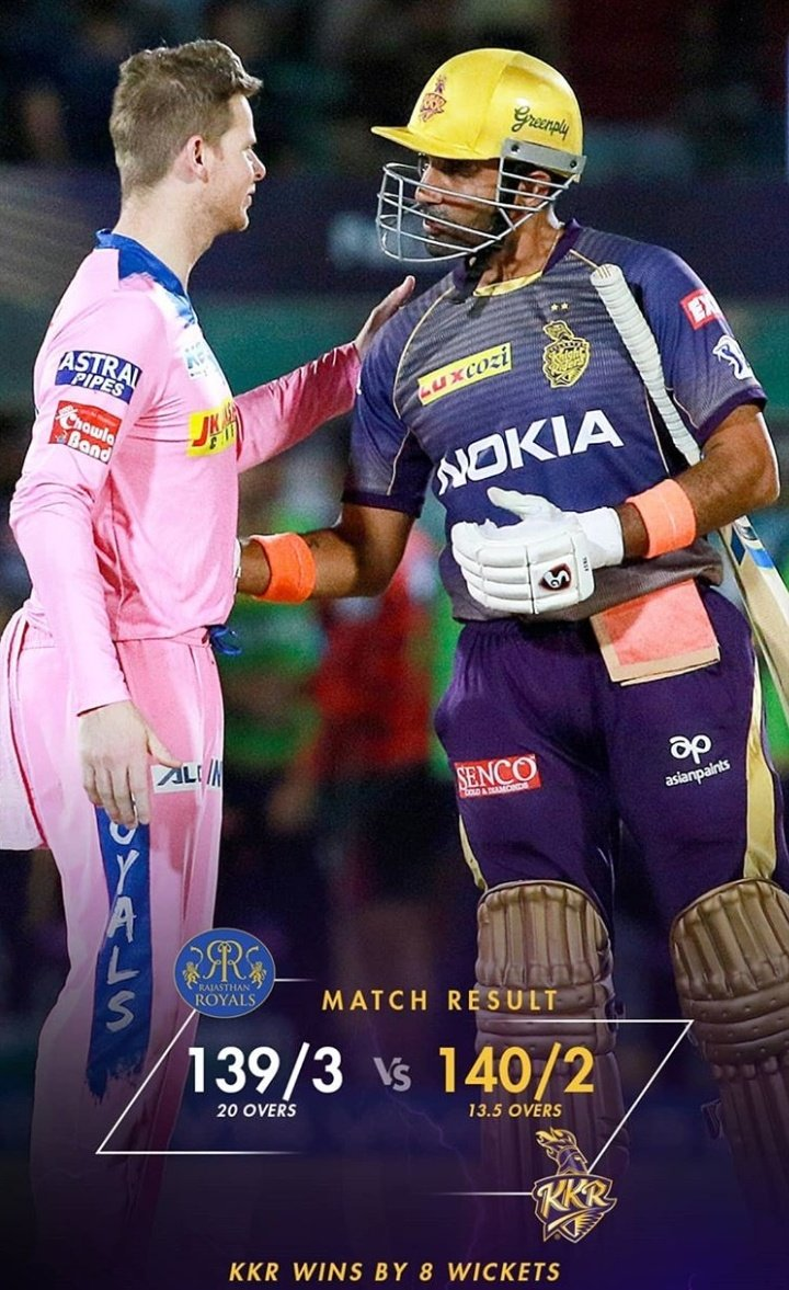 KKR wins By 8 wickets and move On to the Top of Table. Well Played #KKR #AmiKKR #RRvKKR #KKRHaiTaiyaar #VIVOIPL  #KorboLorboJeetbo @KKRiders @SRKCHENNAIFC @SRKBrazilFC_CFC @SRKMalegaonCFC<br>http://pic.twitter.com/pD310tigx5