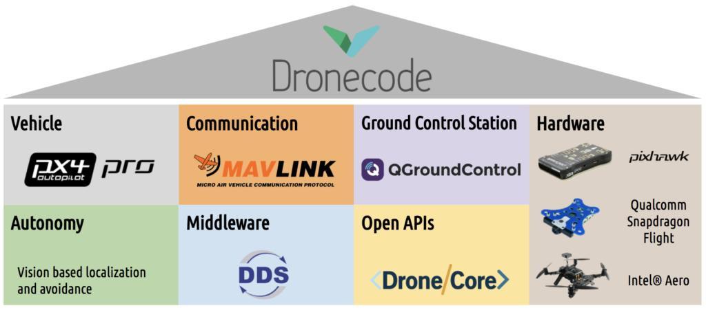 dronekit on JumPic com