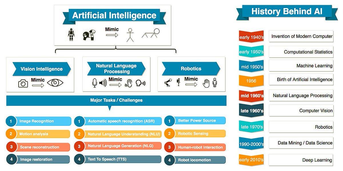 Artificial Intelligence Banner