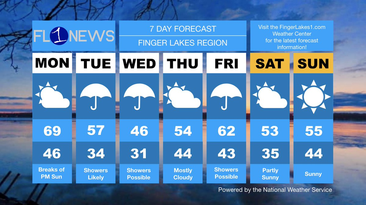 WEEKLY FORECAST: Breezy, showers, and mild temperatures